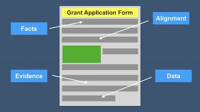 Why you need to support your statements in your grant application