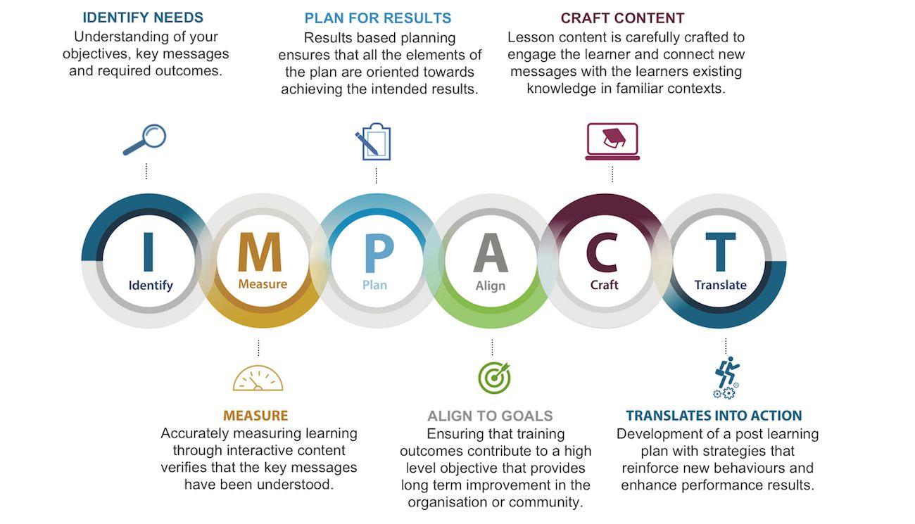 Impact Methodology Image