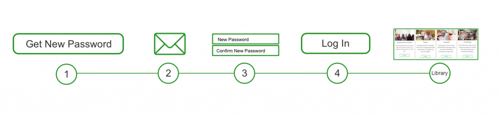 New Password Steps